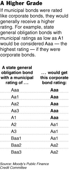 bond-rating.jpg