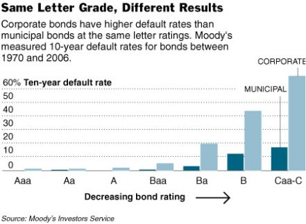 corporate-vs-municipal-bonds.jpg