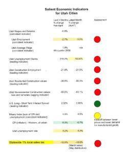 Salient Economic Indicators 4 (may)