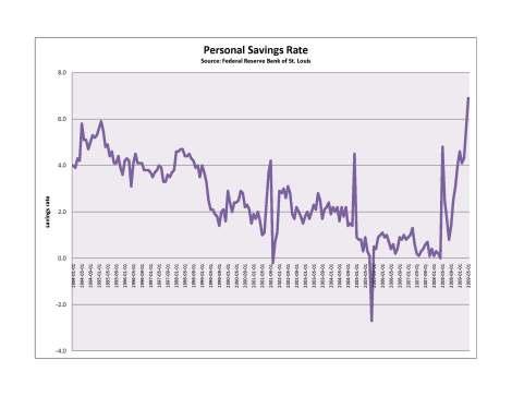 personal savings rate 94-09