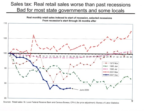 retail sales (the great recession)