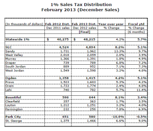Feb Distribution 13