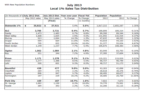 July 2013 Distribution w/ Population