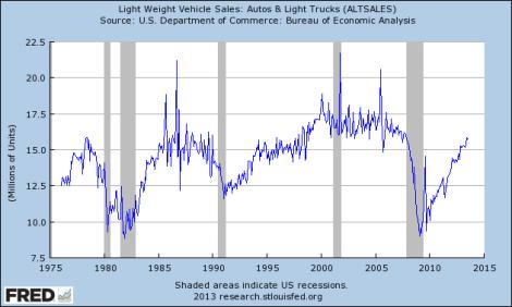 Car sales2