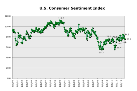 Chart 3