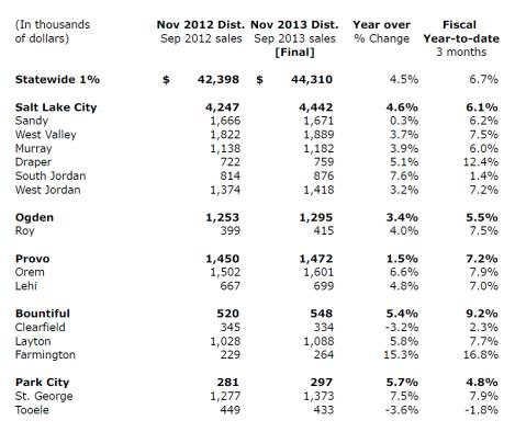 November Distribution 2013