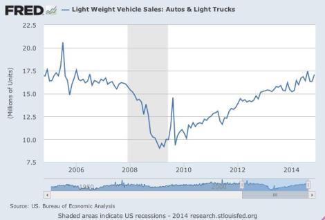 Chart 1 (St. Louis Federal Reserve Bank, http://research.stlouisfed.org/fred2/series/ALTSALES)