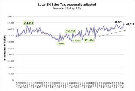 Graph December 2