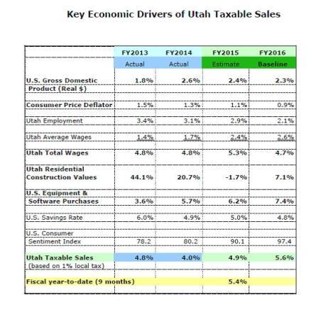 economic update