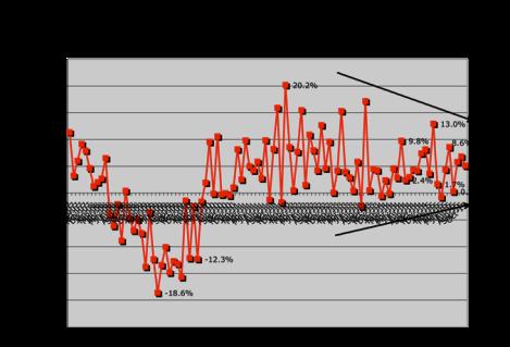 Doug graph